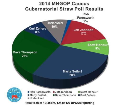 2014 straw poll